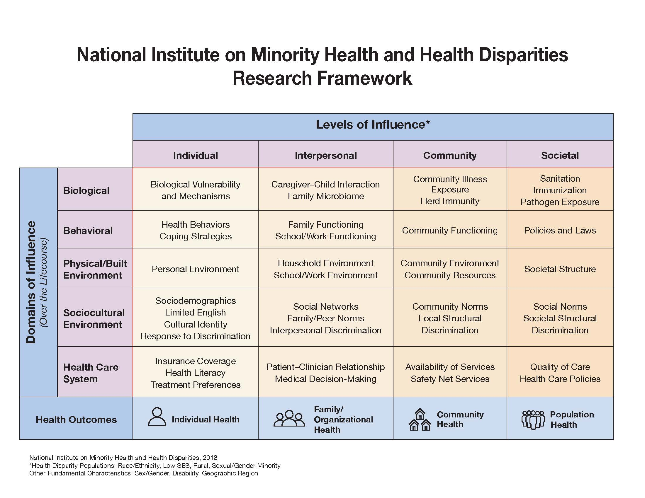 """NIMHD Minority Health and Health Disparities Research Framework. If you would like to read all the details of the cells, download the attached PDF file in the right rail."